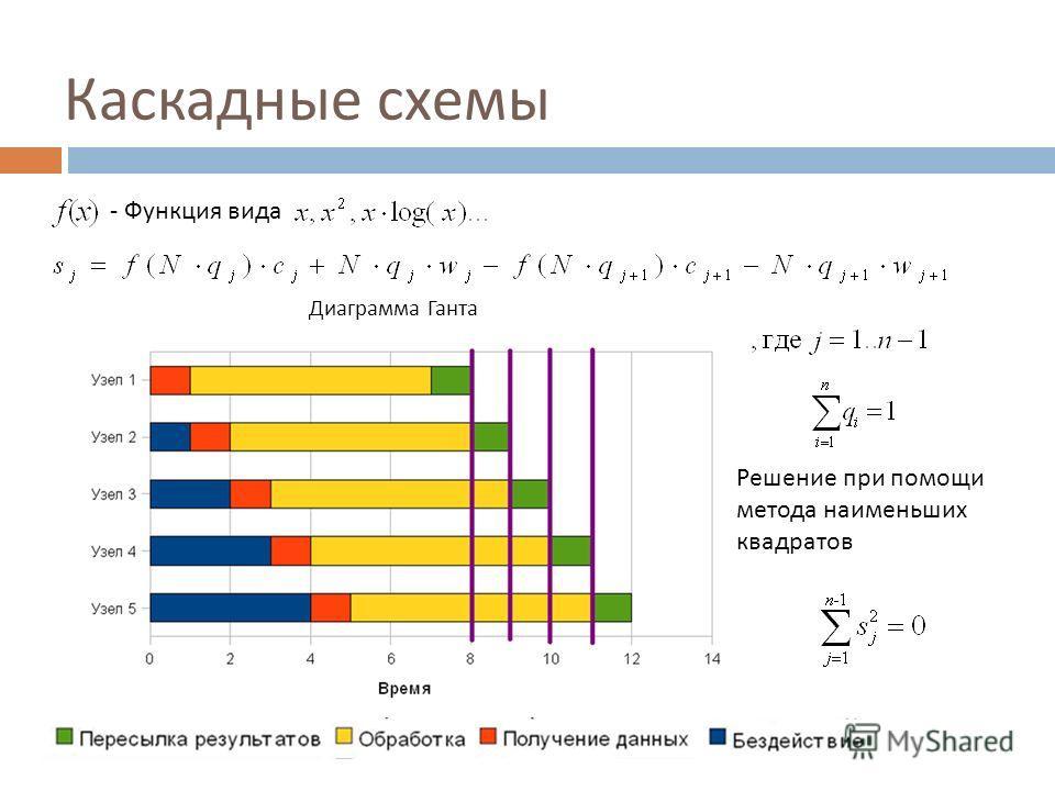 Каскадные схемы Диаграмма Ганта Решение при помощи метода наименьших квадратов - Функция вида