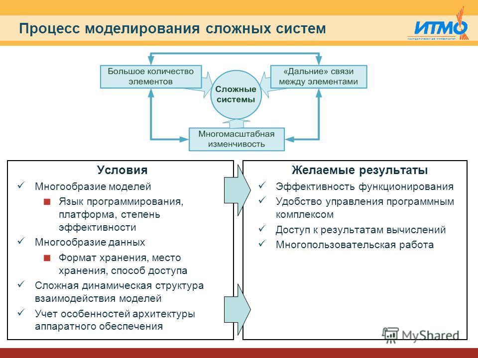 Процесс моделирования сложных систем Условия Многообразие моделей Язык программирования, платформа, степень эффективности Многообразие данных Формат хранения, место хранения, способ доступа Сложная динамическая структура взаимодействия моделей Учет о