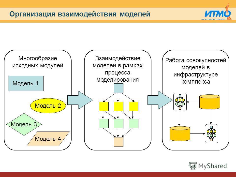 Организация взаимодействия моделей Модель 1 Многообразие исходных модулей Взаимодействие моделей в рамках процесса моделирования Модель 2 Модель 3 Модель 4 Работа совокупностей моделей в инфраструктуре комплекса