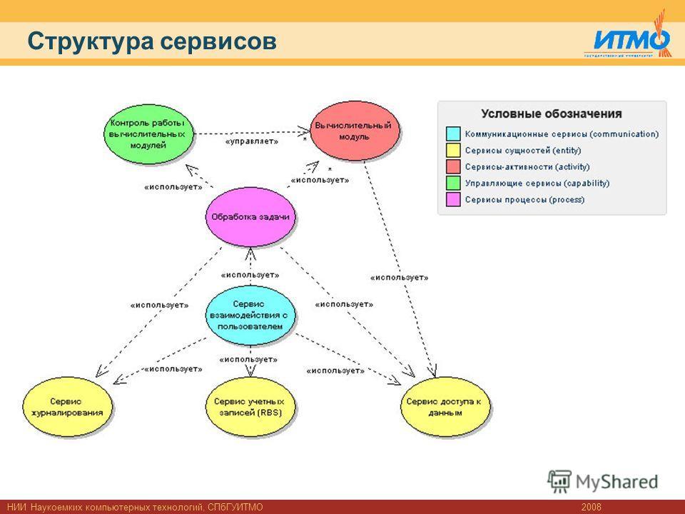 Структура сервисов 2008НИИ Наукоемких компьютерных технологий, СПбГУИТМО