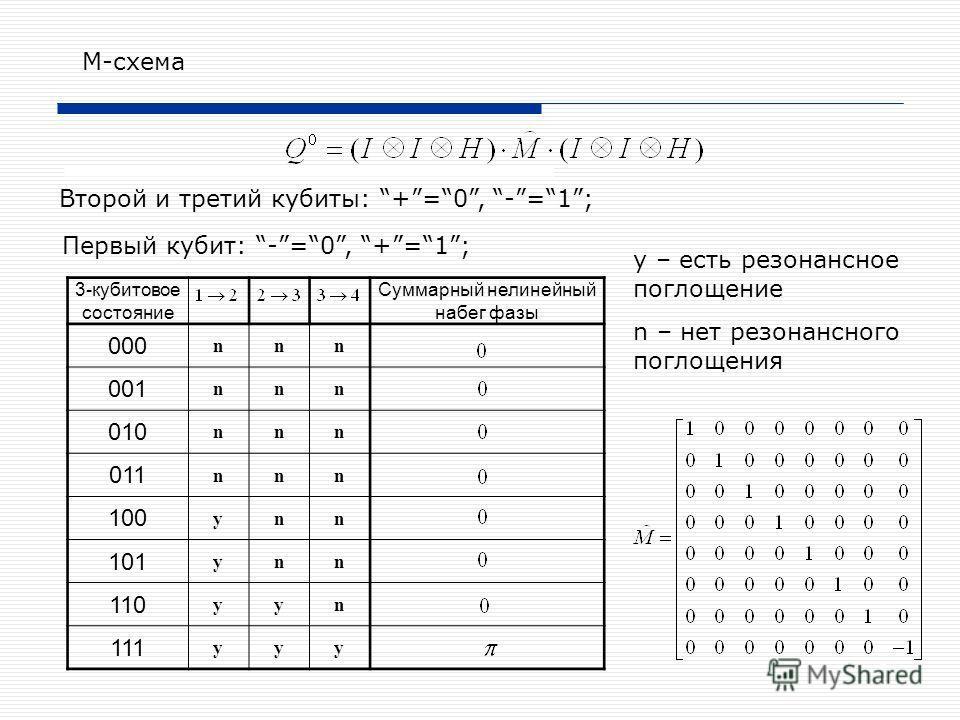 6 Второй и третий кубиты: +=0, -=1; M-схема 3-кубитовое состояние Суммарный нелинейный набег фазы 000 nnn 001 nnn 010 nnn 011 nnn 100 ynn 101 ynn 110 yyn 111 yyy Первый кубит: -=0, +=1; y – есть резонансное поглощение n – нет резонансного поглощения