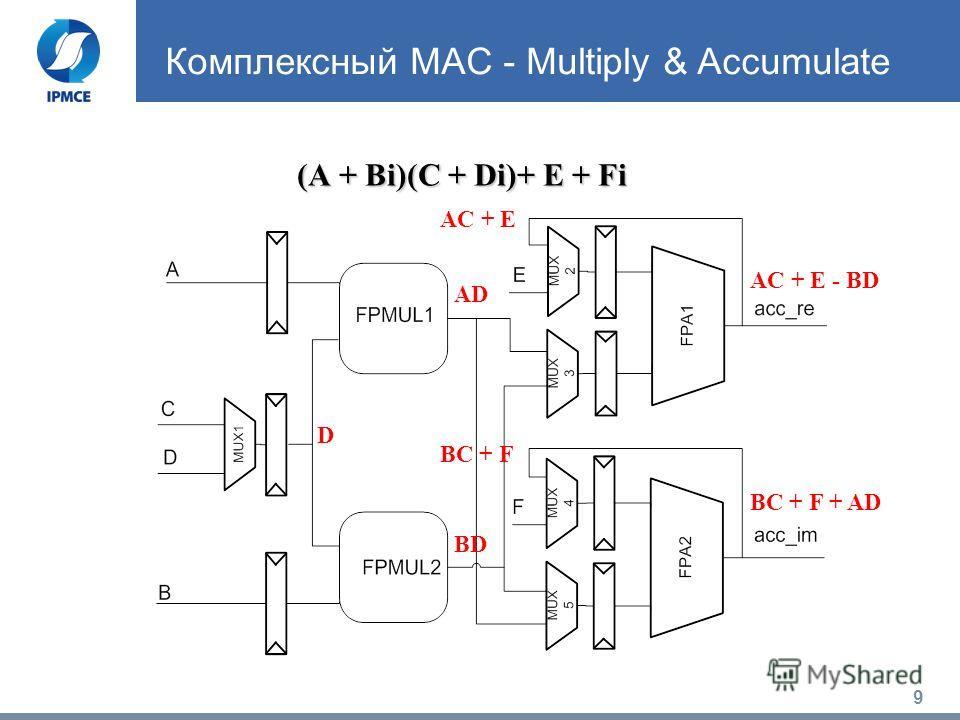 9 Комплексный MAC - Multiply & Accumulate (А + Bi)(C + Di)+ E + Fi D AD BD AC + E - BD BC + F + AD AC + E BC + F