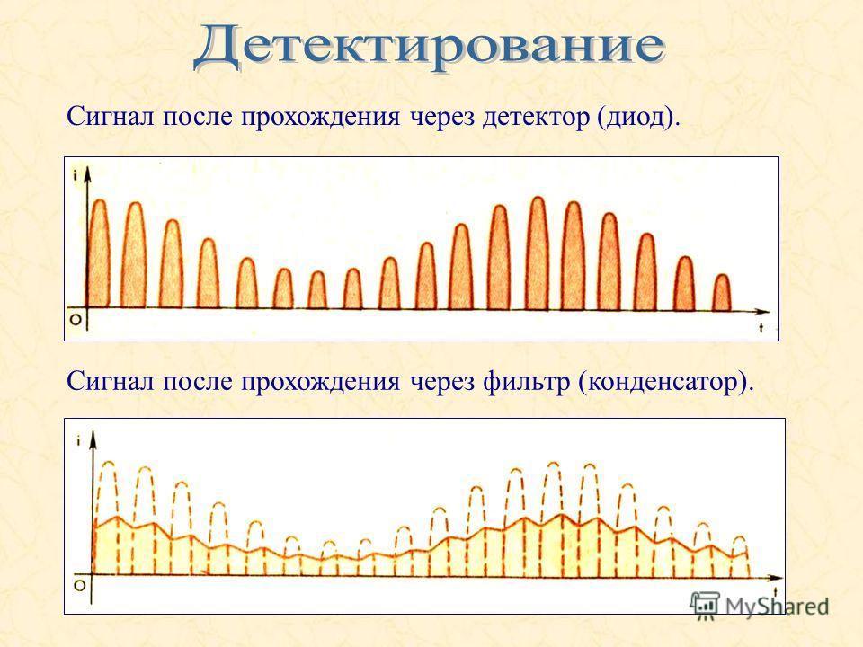 Сигнал после прохождения через детектор (диод). Сигнал после прохождения через фильтр (конденсатор).