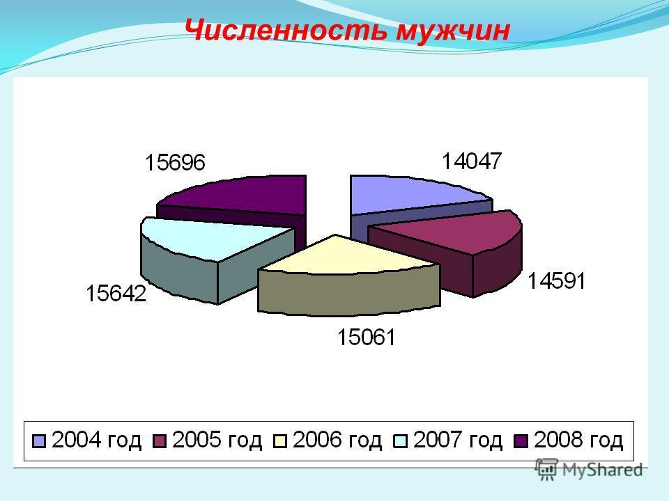 Численность мужчин