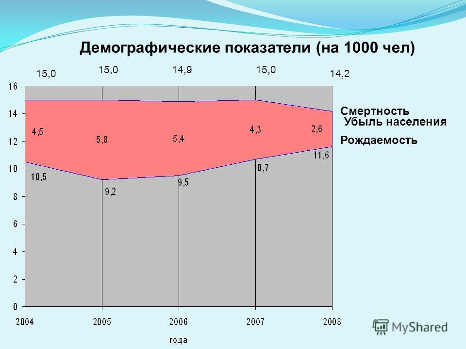 Смертность Демографические показатели (на 1000 чел) Убыль населения Рождаемость 15,0 14,915,0 14,2