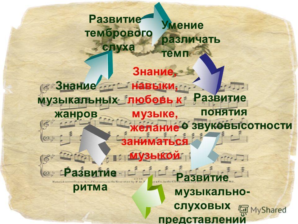 Знание, навыки, любовь к музыке, желание заниматься музыкой Умение различать темп Знание музыкальных жанров Развитие ритма Развитие музыкально- слуховых представлений