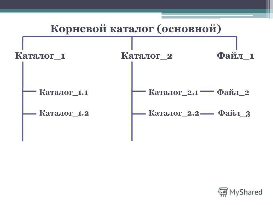 Корневой каталог (основной) Каталог_1 Каталог_2 Файл_1 Каталог_1.1Каталог_2.1 Файл_2 Каталог_1.2 Каталог_2.2 Файл_3