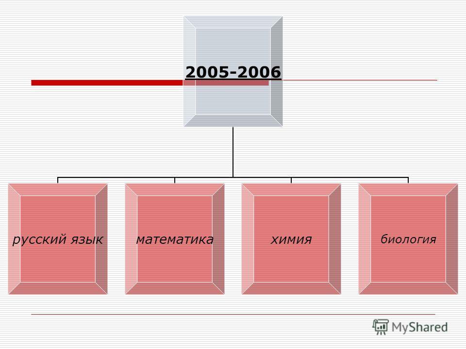2005- 2006 русский язык математикахимиябиология