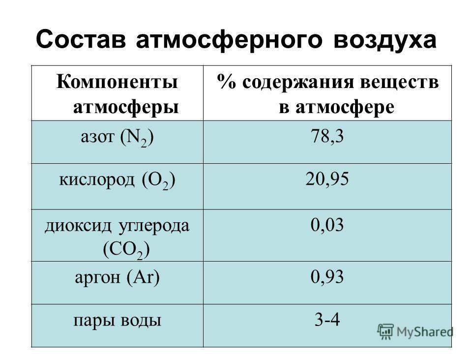 Компоненты атмосферы % содержания веществ в атмосфере азот (N 2 )78,3 кислород (О 2 )20,95 диоксид углерода (СО 2 ) 0,03 аргон (Ar)0,93 пары воды3-4 Состав атмосферного воздуха