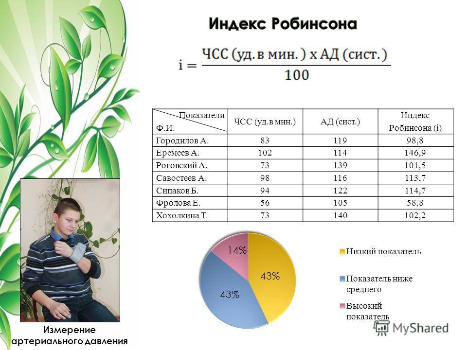 Показатели Ф.И. ЧСС (уд.в мин.)АД (сист.) Индекс Робинсона (i) Городилов А.8311998,8 Еремеев А.102114146,9 Роговский А.73139101,5 Савостеев А.98116113,7 Сипаков Б.94122114,7 Фролова Е.5610558,8 Хохолкина Т.73140102,2 43% 14% 43% Измерение артериально