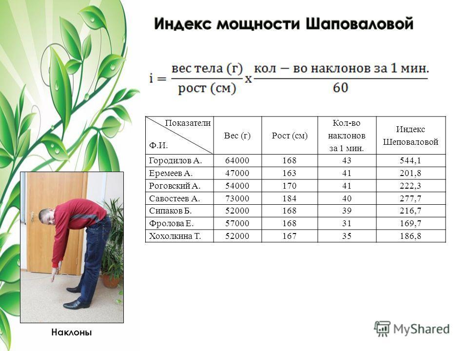 Показатели Ф.И. Вес (г)Рост (см) Кол-во наклонов за 1 мин. Индекс Шеповаловой Городилов А.6400016843544,1 Еремеев А.4700016341201,8 Роговский А.5400017041222,3 Савостеев А.7300018440277,7 Сипаков Б.5200016839216,7 Фролова Е.5700016831169,7 Хохолкина