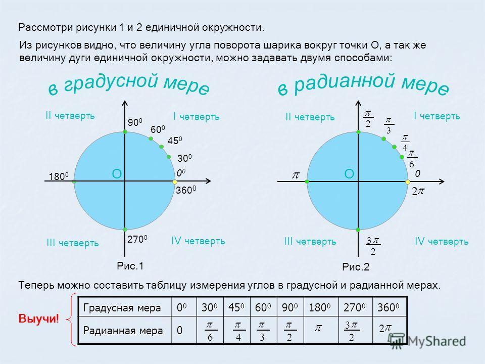 Градусная мера 00000000 30 0 45 0 60 0 90 0 180 0 270 0 360 0 Радианная мера 0 Теперь можно составить таблицу измерения углов в градусной и радианной мерах. 0 2 6 4 3 2 2 3 Рис.2 Рассмотри рисунки 1 и 2 единичной окружности. Из рисунков видно, что ве