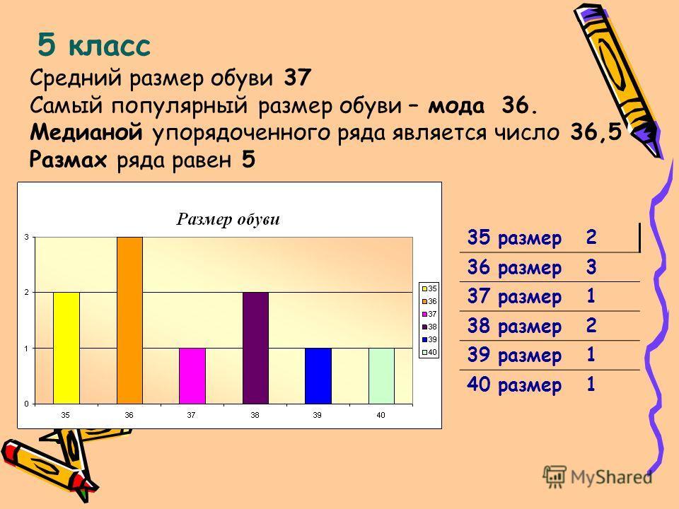 5 класс Средний размер обуви 37 Самый популярный размер обуви – мода 36. Медианой упорядоченного ряда является число 36,5 Размах ряда равен 5 35 размер 2 36 размер 3 37 размер 1 38 размер 2 39 размер 1 40 размер 1