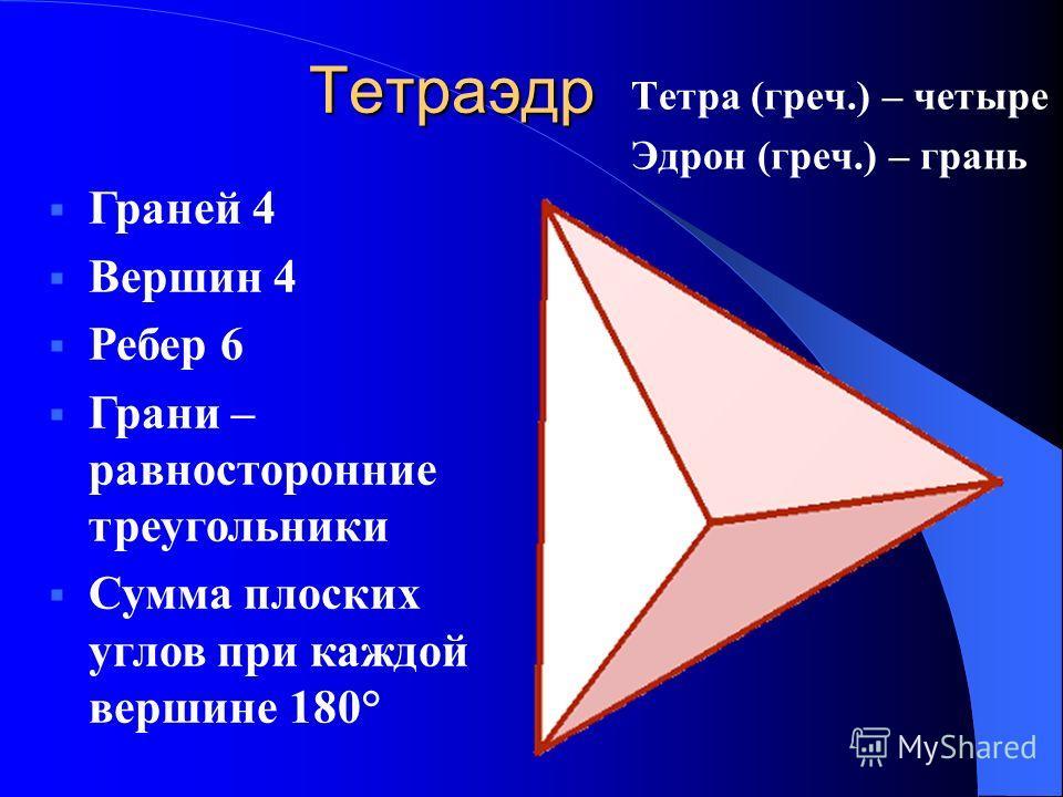 Тетраэдр Тетра (греч.) – четыре Эдрон (греч.) – грань Граней 4 Вершин 4 Ребер 6 Грани – равносторонние треугольники Сумма плоских углов при каждой вершине 180°