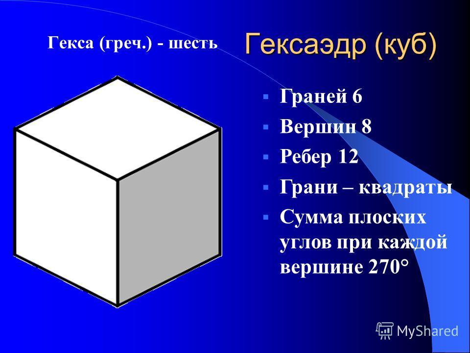 Гексаэдр (куб) Гекса (греч.) - шесть Граней 6 Вершин 8 Ребер 12 Грани – квадраты Сумма плоских углов при каждой вершине 270°