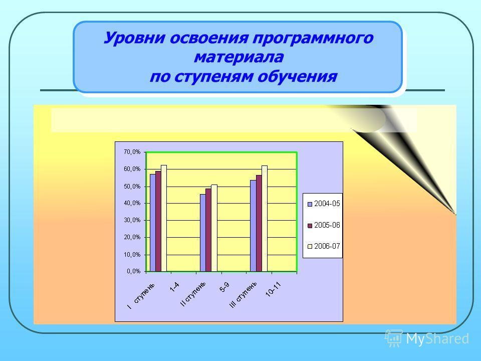 Уровни освоения программного материала по ступеням обучения