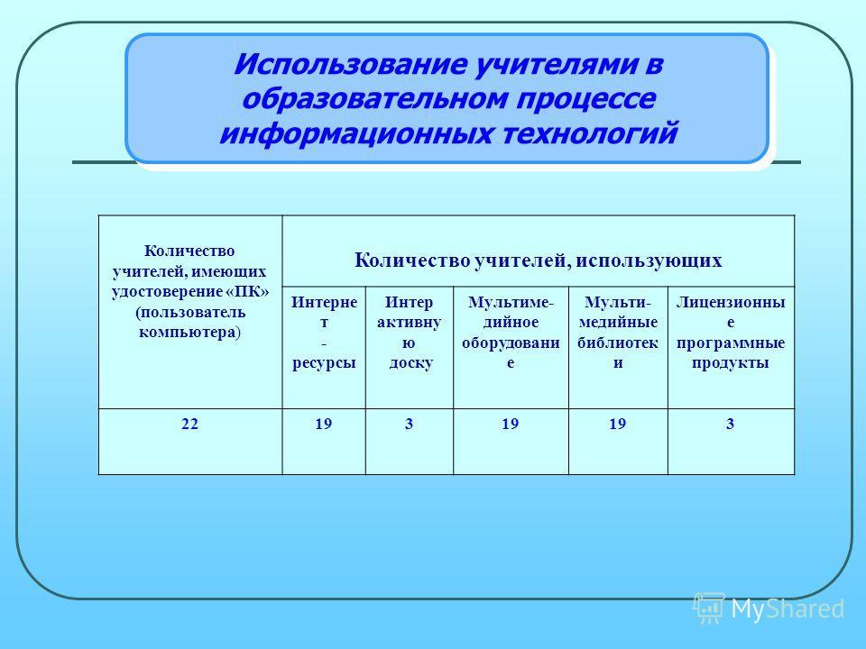 Количество учителей, имеющих удостоверение «ПК» (пользователь компьютера) Количество учителей, использующих Интерне т - ресурсы Интер активну ю доску Мультиме- дийное оборудовани е Мульти- медийные библиотек и Лицензионны е программные продукты 22193