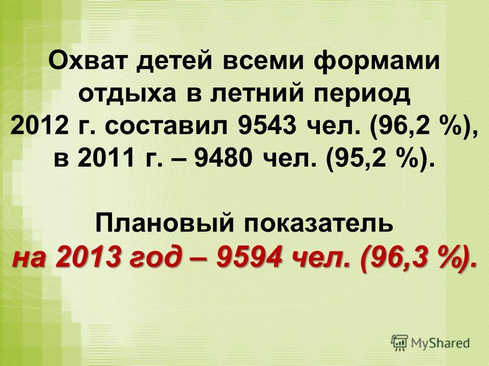 на 2013 год – 9594 чел. (96,3 %). Охват детей всеми формами отдыха в летний период 2012 г. составил 9543 чел. (96,2 %), в 2011 г. – 9480 чел. (95,2 %). Плановый показатель на 2013 год – 9594 чел. (96,3 %).