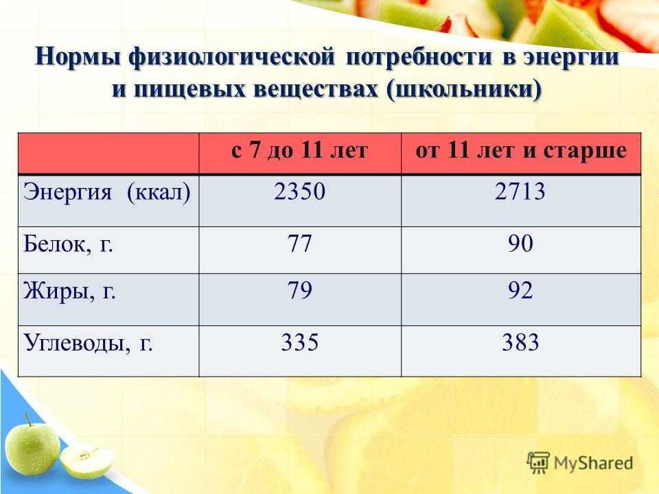 Нормы физиологической потребности в энергии и пищевых веществах (школьники) с 7 до 11 летот 11 лет и старше Энергия (ккал)23502713 Белок, г.7790 Жиры, г.7992 Углеводы, г.335383