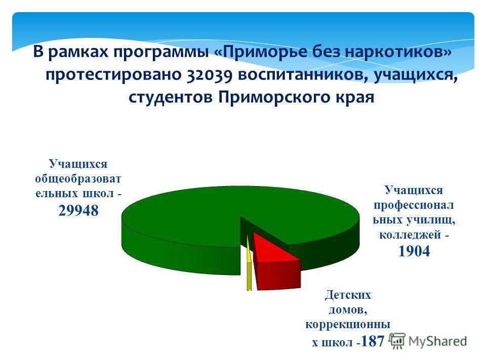 В рамках программы «Приморье без наркотиков» протестировано 32039 воспитанников, учащихся, студентов Приморского края