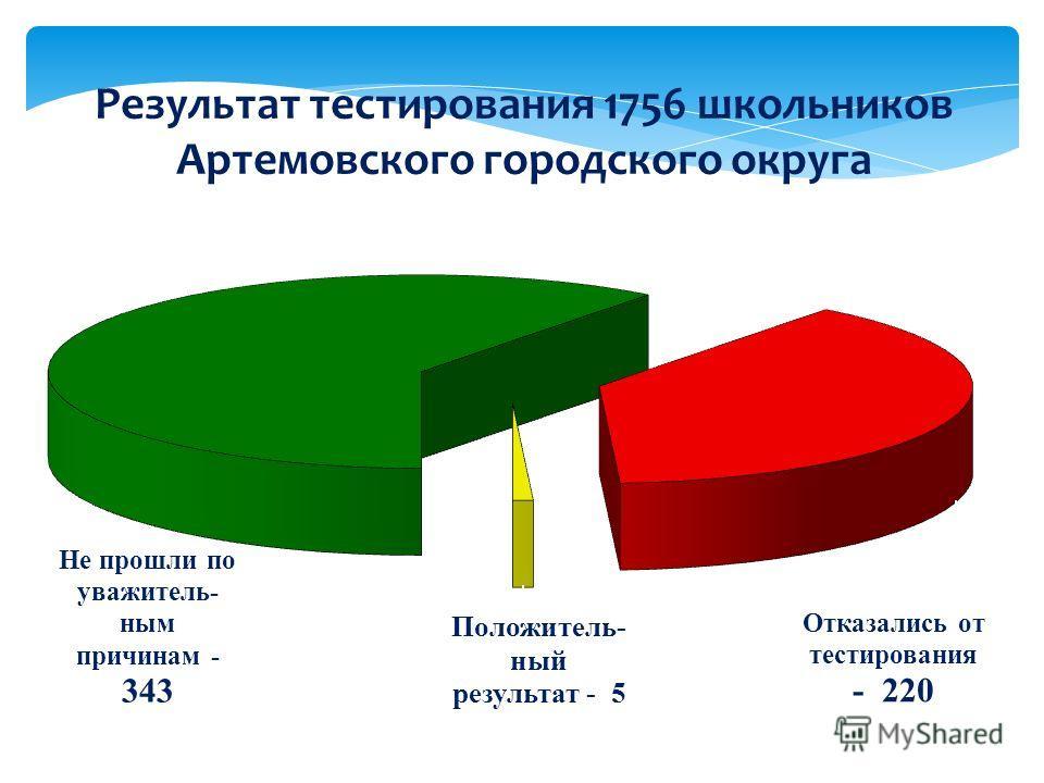 Результат тестирования 1756 школьников Артемовского городского округа