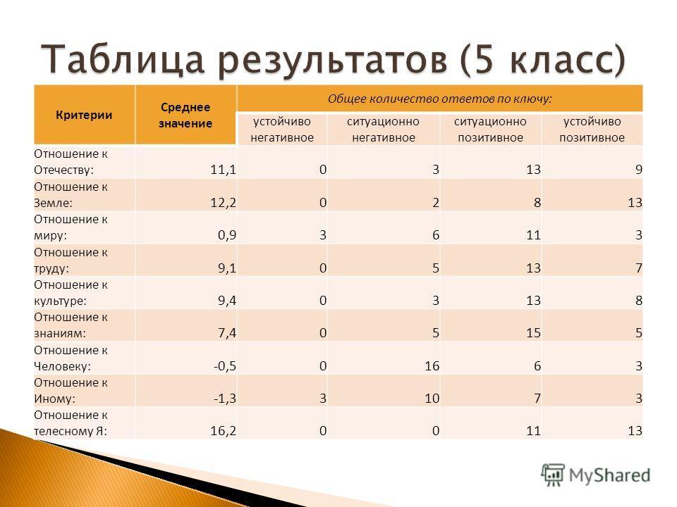Критерии Среднее значение Общее количество ответов по ключу: устойчиво негативное ситуационно негативное ситуационно позитивное устойчиво позитивное Отношение к Отечеству: 11,103139 Отношение к Земле: 12,202813 Отношение к миру: 0,936113 Отношение к