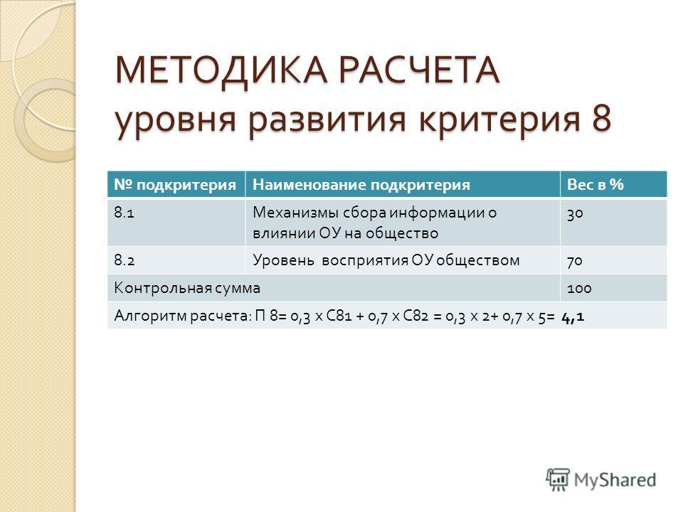 МЕТОДИКА РАСЧЕТА уровня развития критерия 8 подкритерияНаименование подкритерияВес в % 8.1 Механизмы сбора информации о влиянии ОУ на общество 30 8.2 Уровень восприятия ОУ обществом 70 Контрольная сумма 100 Алгоритм расчета : П 8= 0,3 х С 81 + 0,7 х