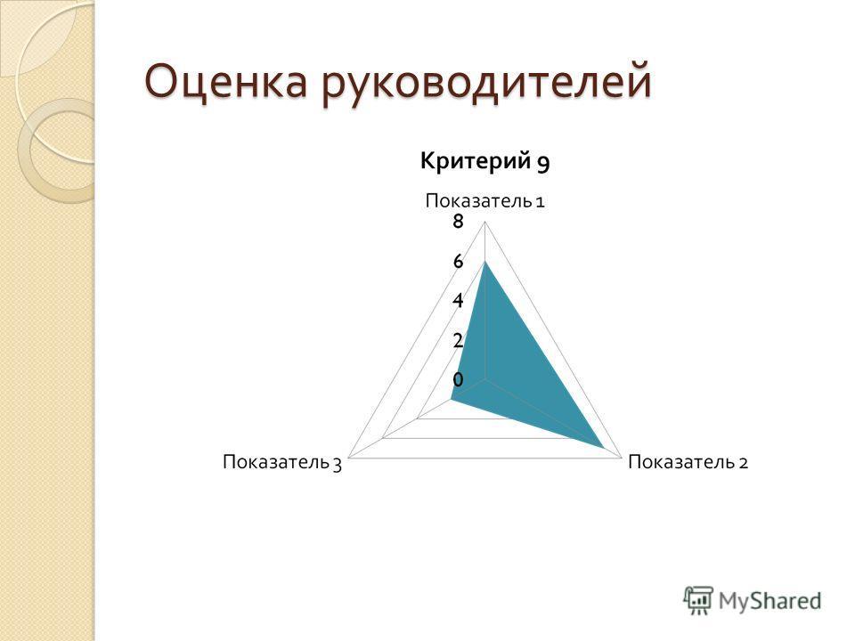 Оценка руководителей