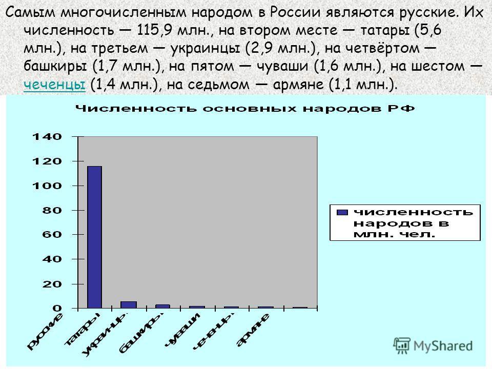 Самым многочисленным народом в России являются русские. Их численность 115,9 млн., на втором месте татары (5,6 млн.), на третьем украинцы (2,9 млн.), на четвёртом башкиры (1,7 млн.), на пятом чуваши (1,6 млн.), на шестом чеченцы (1,4 млн.), на седьмо