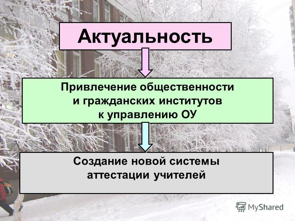 Актуальность Привлечение общественности и гражданских институтов к управлению ОУ Создание новой системы аттестации учителей