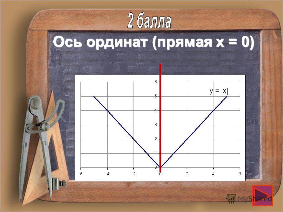 y = |x| График функции y = |x| симметричен относительно этой прямой. Назовите ее.