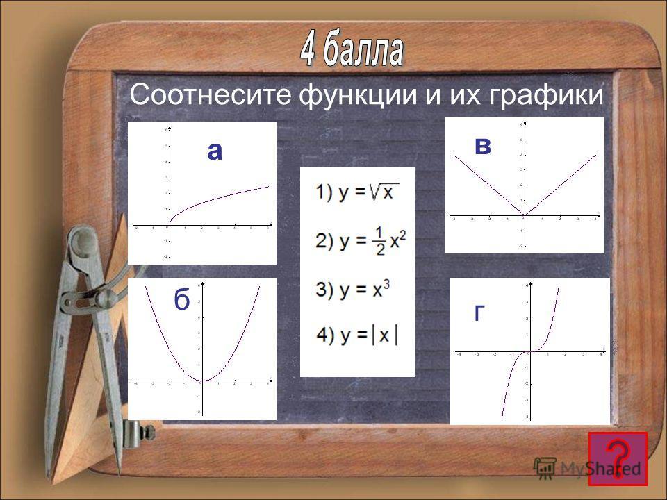у = 2х+3 отрезок у = 7х луч у = 11 отрезок у = (х-1) (х+5) парабола ху = 2 гипербола