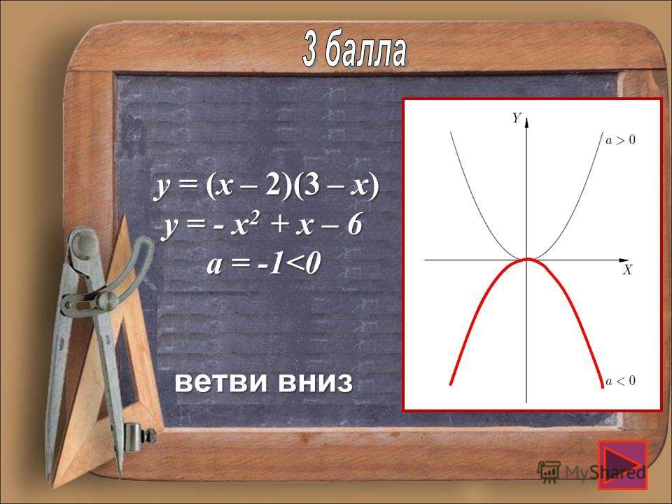 Как направлены ветви параболы y = (x – 2)(3 – x)?