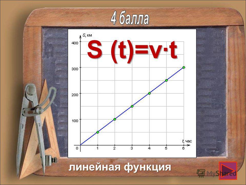 Графиком какой функции является график зависимости координаты равномерного прямолинейного движения тела от времени?