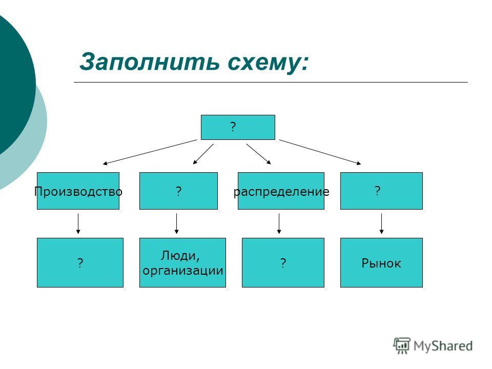 Заполнить схему: Производство?распределение ? Люди, организации ?Рынок ? ?