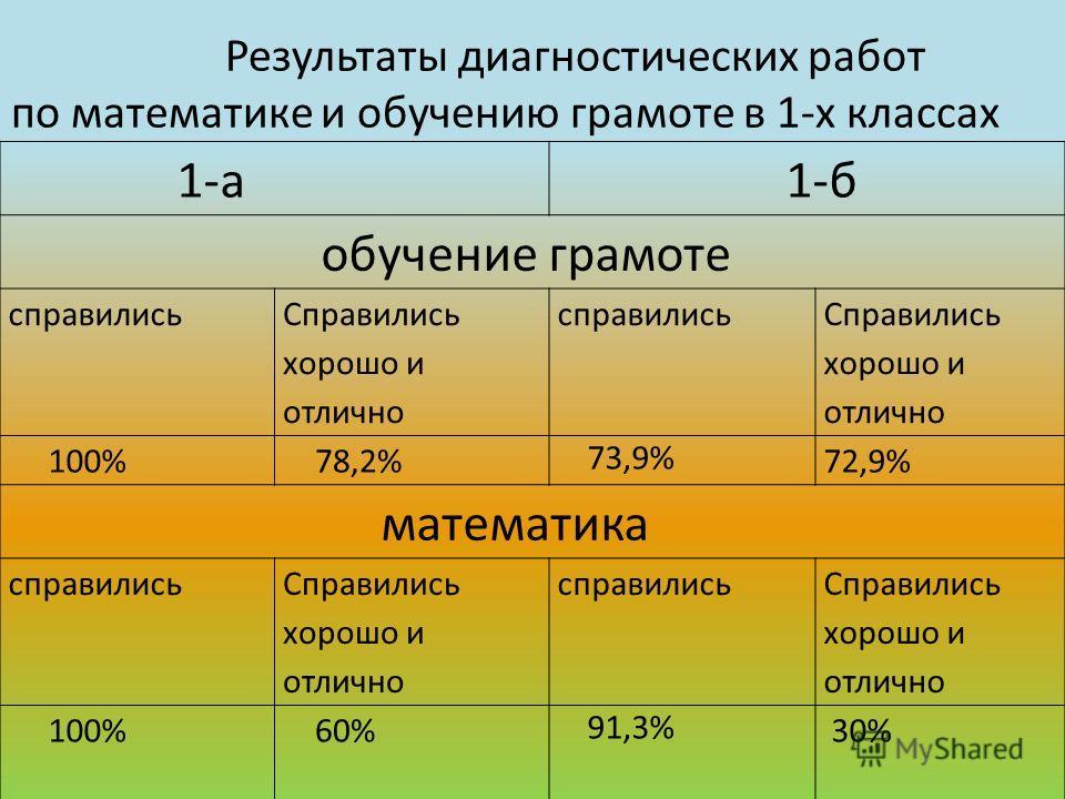 1-а 1-б обучение грамоте справились Справились хорошо и отлично справились Справились хорошо и отлично 100% 78,2% 73,9% 72,9% математика справились Справились хорошо и отлично справились Справились хорошо и отлично 100% 60% 91,3% 30% Результаты диагн