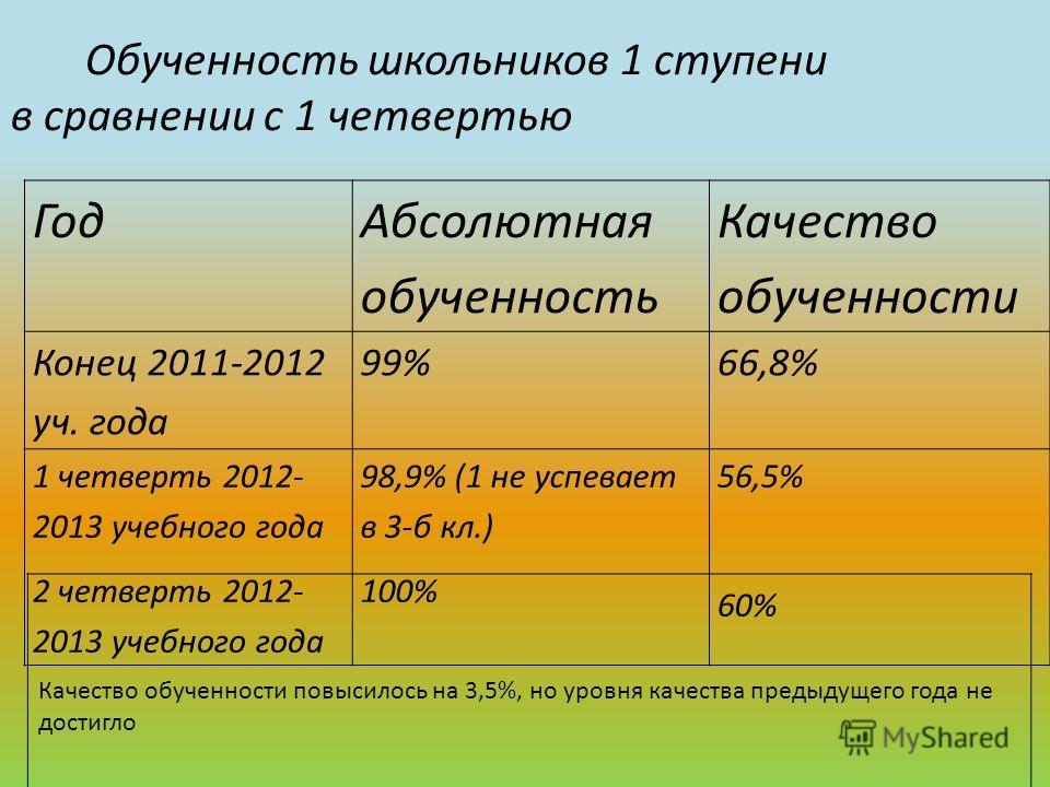 Год Абсолютная обученность Качество обученности Конец 2011-2012 уч. года 99%66,8% 1 четверть 2012- 2013 учебного года 2 четверть 2012- 2013 учебного года 98,9% (1 не успевает в 3-б кл.) 100% 56,5% 60% Обученность школьников 1 ступени в сравнении с 1