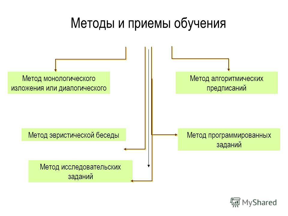Методы и приемы обучения Метод монологического изложения или диалогического Метод алгоритмических предписаний Метод эвристической беседыМетод программированных заданий Метод исследовательских заданий