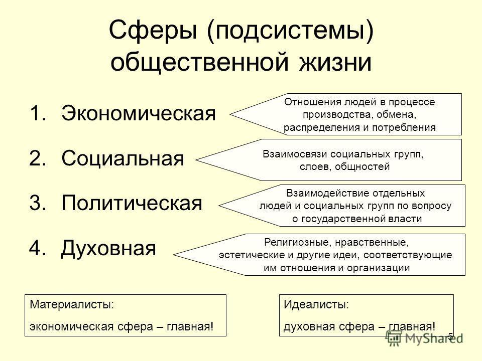 5 Сферы (подсистемы) общественной жизни 1.Экономическая 2.Социальная 3.Политическая 4.Духовная Отношения людей в процессе производства, обмена, распределения и потребления Взаимосвязи социальных групп, слоев, общностей Взаимодействие отдельных людей