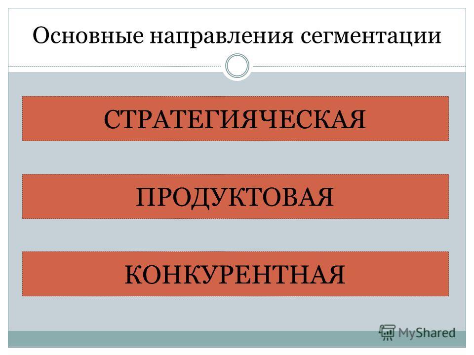 Основные направления сегментации СТРАТЕГИЯЧЕСКАЯ ПРОДУКТОВАЯ КОНКУРЕНТНАЯ