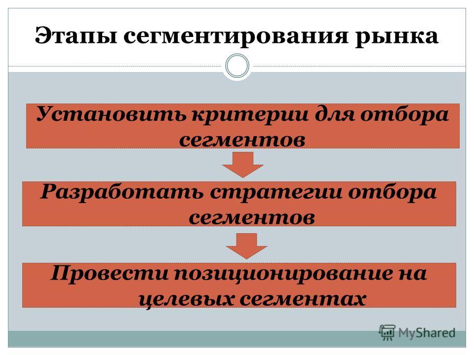 Этапы сегментирования рынка Установить критерии для отбора сегментов Разработать стратегии отбора сегментов Провести позиционирование на целевых сегментах