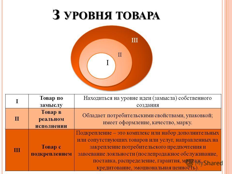 З УРОВНЯ ТОВАРА III II III II I I Товар по замыслу Находиться на уровне идеи (замысла) собственного создания II Товар в реальном исполнении Обладает потребительскими свойствами, упаковкой; имеет оформление, качество, марку. III Товар с подкреплением