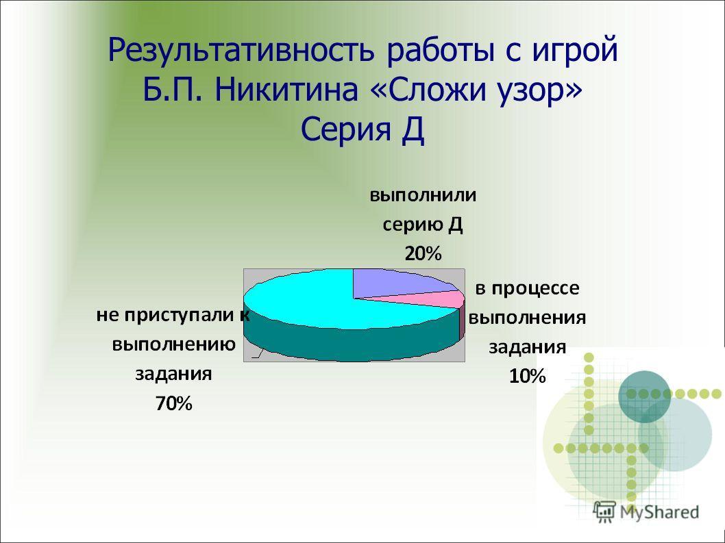 Результативность работы с игрой Б.П. Никитина «Сложи узор» Серия Д