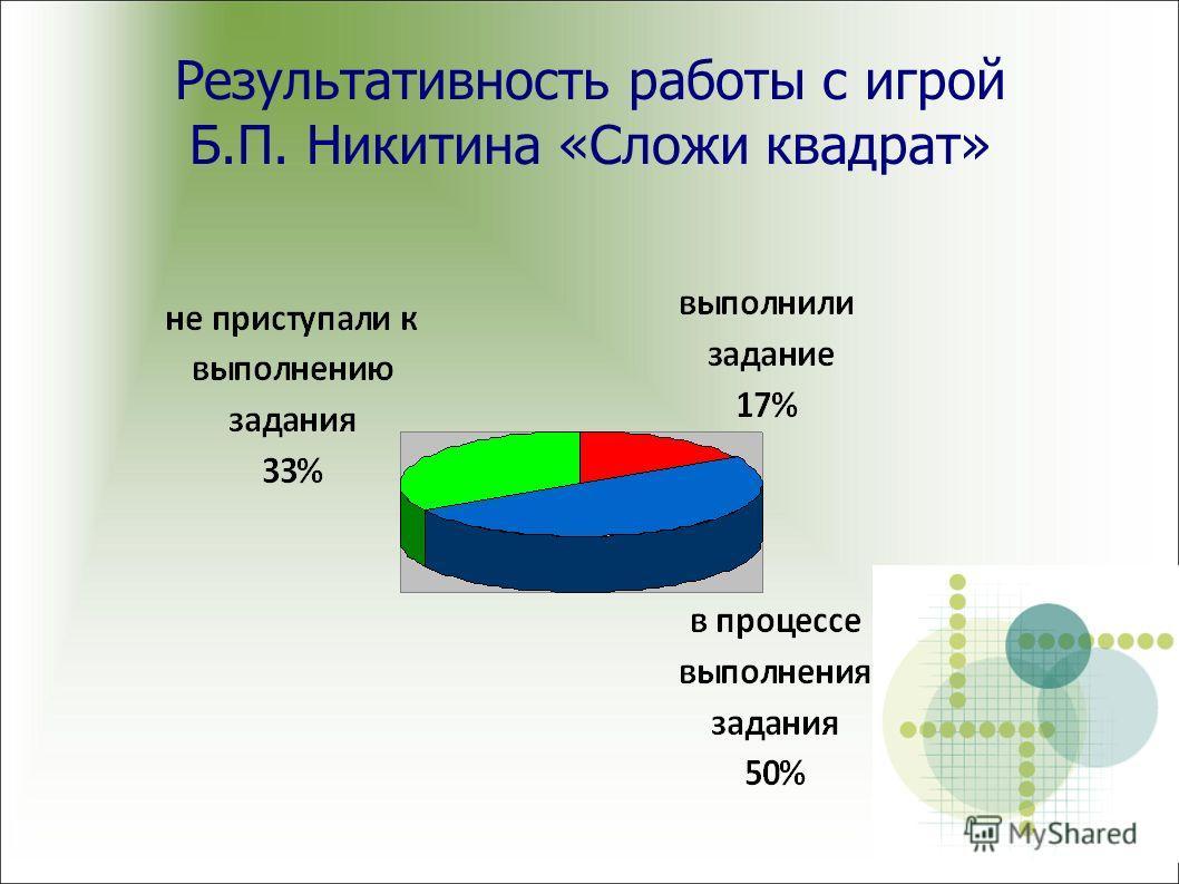 Результативность работы с игрой Б.П. Никитина «Сложи квадрат»