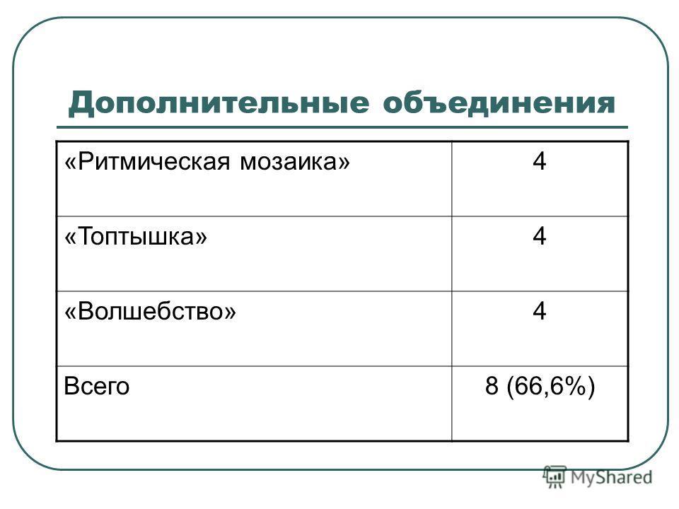 Дополнительные объединения «Ритмическая мозаика»4 «Топтышка»4 «Волшебство»4 Всего8 (66,6%)