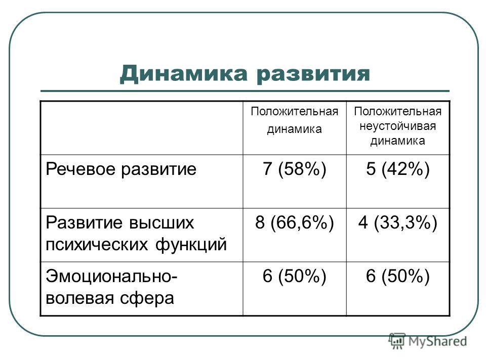 Динамика развития Положительная динамика Положительная неустойчивая динамика Речевое развитие7 (58%)5 (42%) Развитие высших психических функций 8 (66,6%)4 (33,3%) Эмоционально- волевая сфера 6 (50%)
