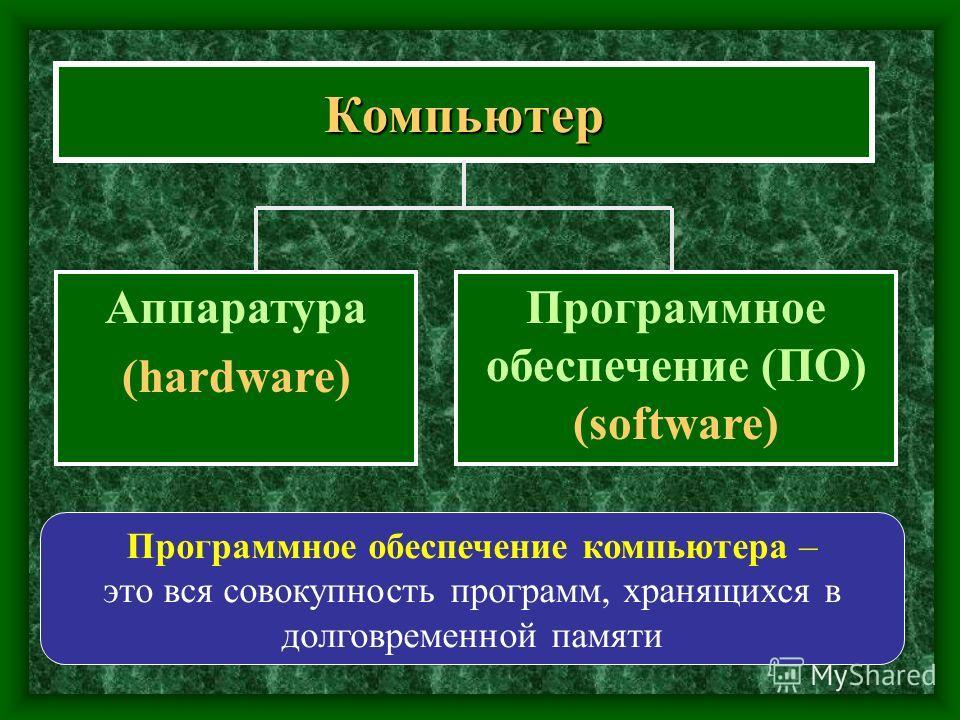 Компьютер Аппаратура (hardware) Программное обеспечение (ПО) (software) Программное обеспечение компьютера – это вся совокупность программ, хранящихся в долговременной памяти