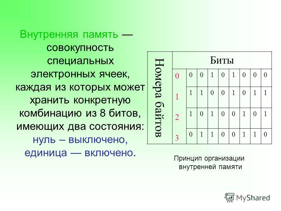 Схема принципов организации и деятельности государственного аппарата
