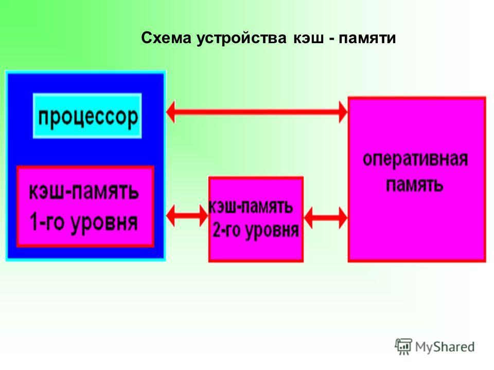 Схема устройства кэш - памяти