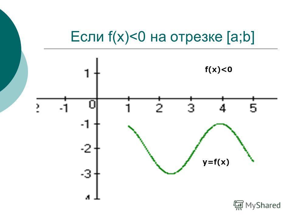 f(x)>0 y=f(x) x=a x=b y=0 y=f(x) x=bx=a y=0 a b